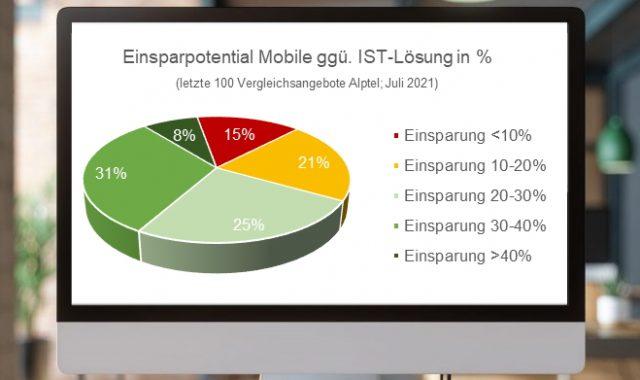 Kuchendiagramm mit Auswertung Mobile-Optimierung Alptel